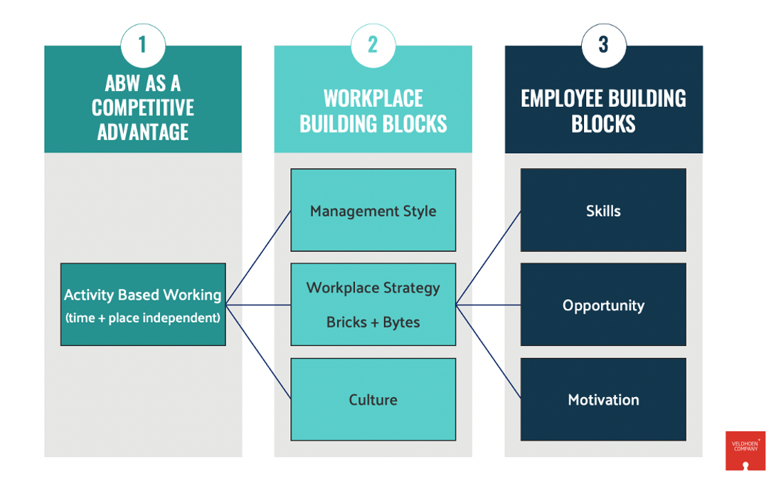 Using Insights to Create your Vision of the Workplace